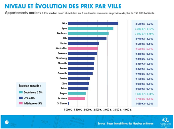 Evolution prix immobilier en 2014