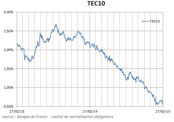 Historique indice TEC 10